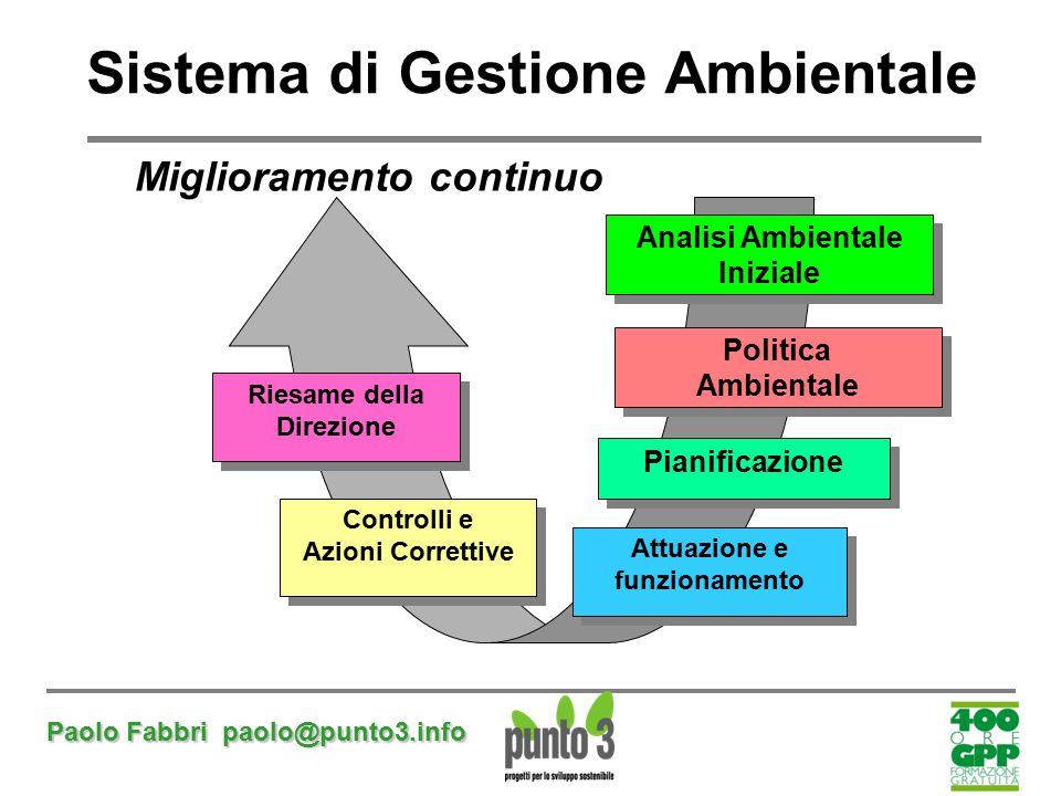 Sistema di Gestione Ambientale