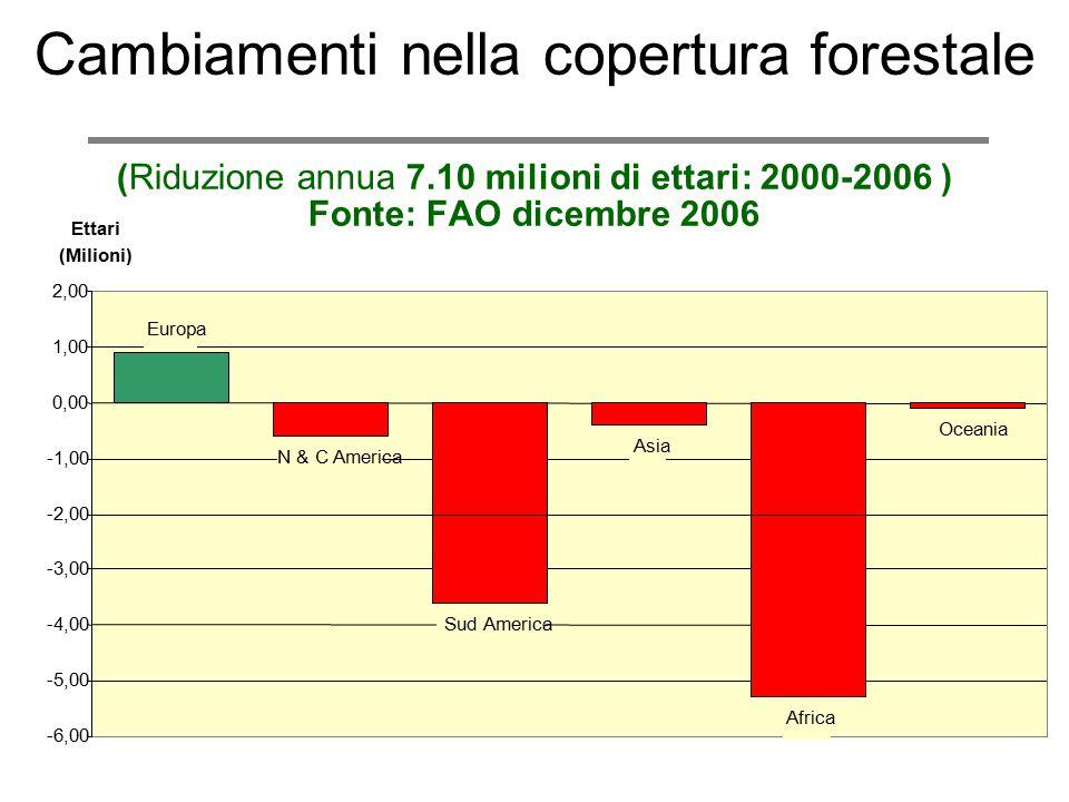 Cambiamenti nella copertura forestale (Riduzione annua 7