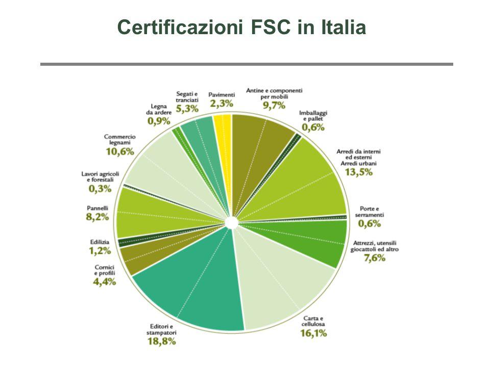 Certificazioni FSC in Italia