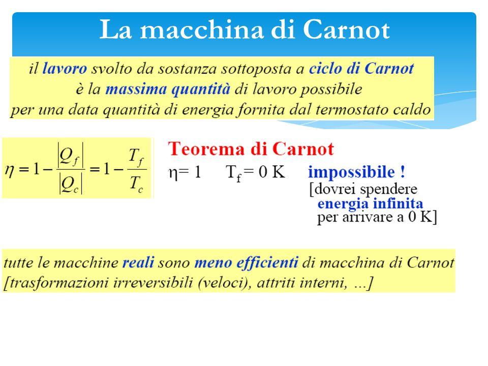 La macchina di Carnot