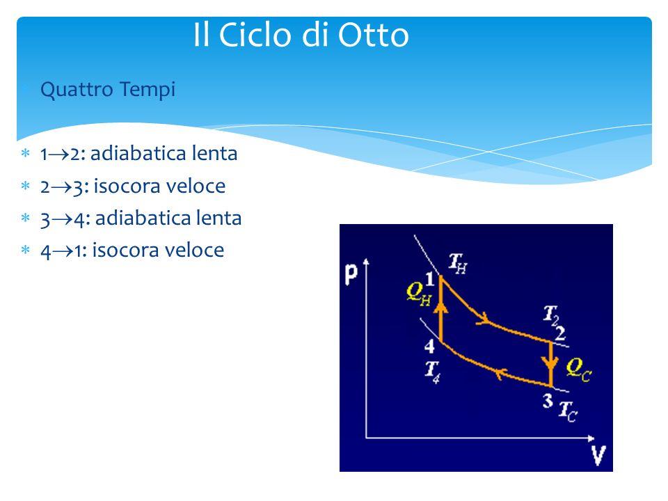 Il Ciclo di Otto Quattro Tempi 12: adiabatica lenta