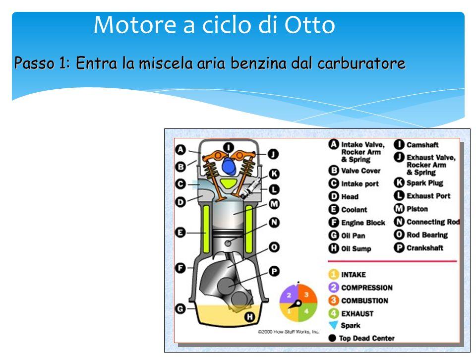 Motore a ciclo di Otto Passo 1: Entra la miscela aria benzina dal carburatore
