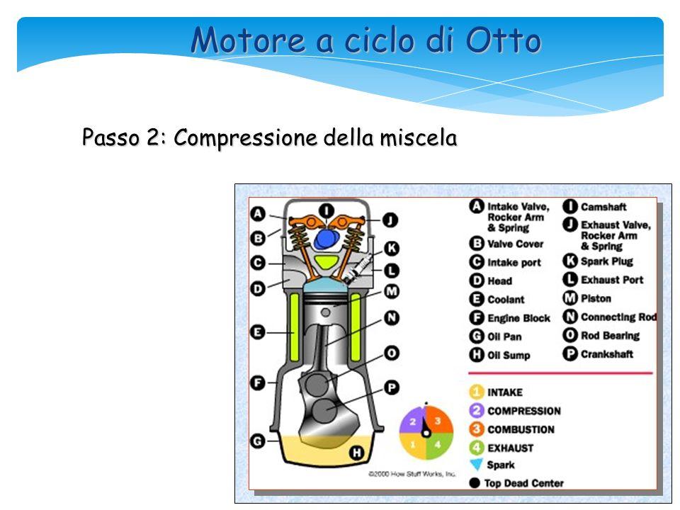 Motore a ciclo di Otto Passo 2: Compressione della miscela