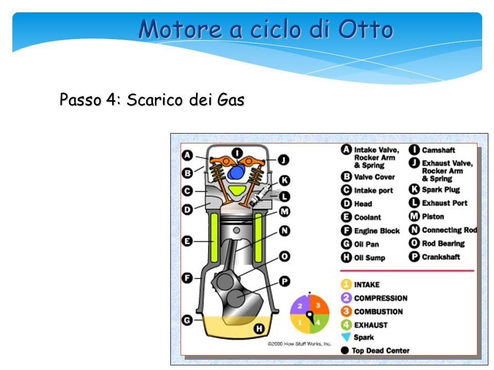 Motore a ciclo di Otto Passo 4: Scarico dei Gas