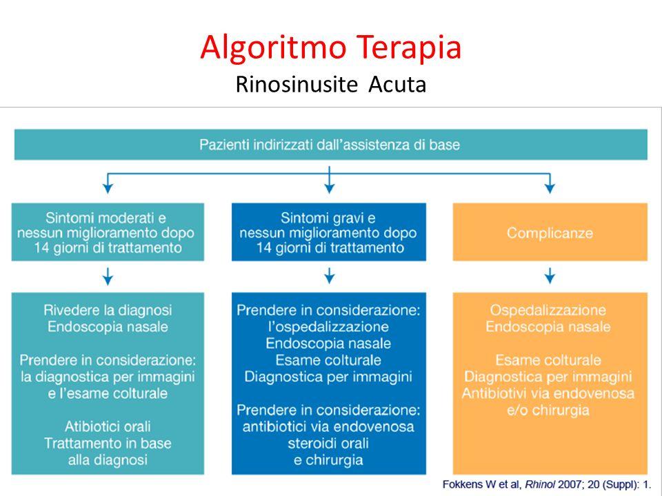 Algoritmo Terapia Rinosinusite Acuta