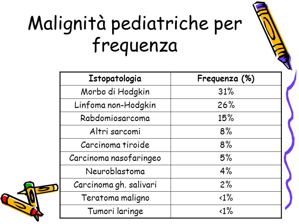 Malignità pediatriche per frequenza