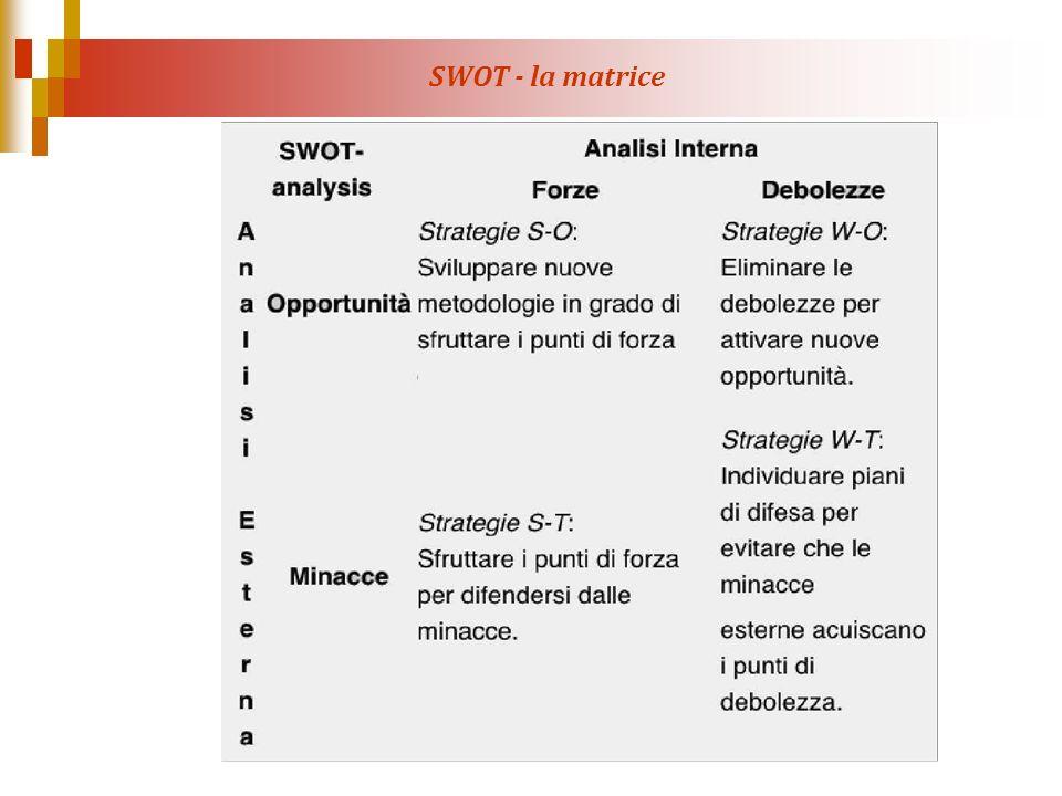 SWOT - la matrice