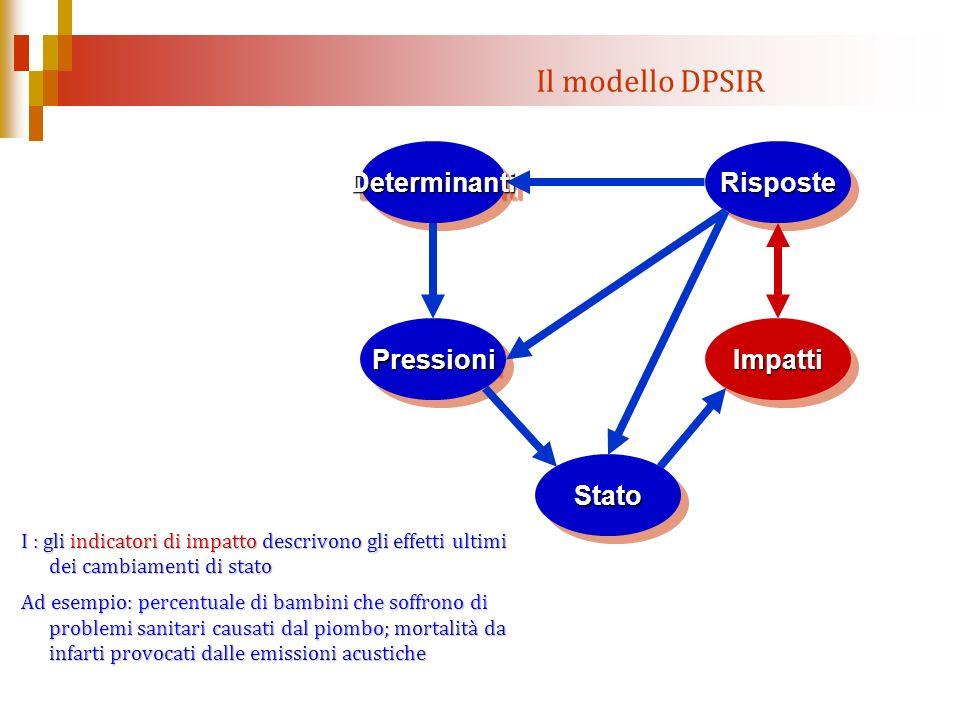Il modello DPSIR Determinanti Pressioni Stato Impatti Risposte