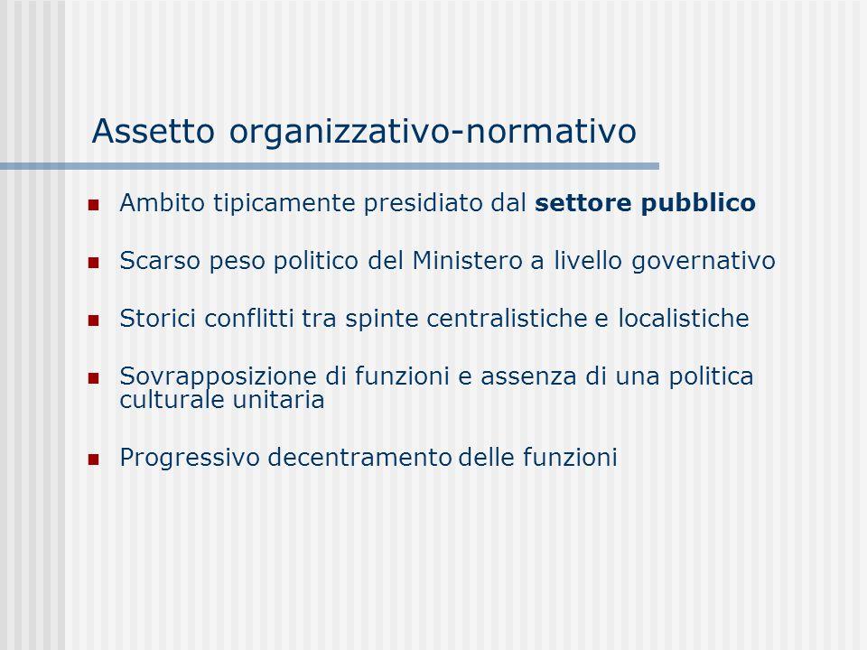 Assetto organizzativo-normativo