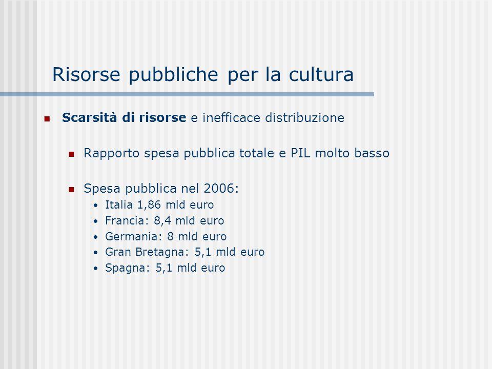 Risorse pubbliche per la cultura