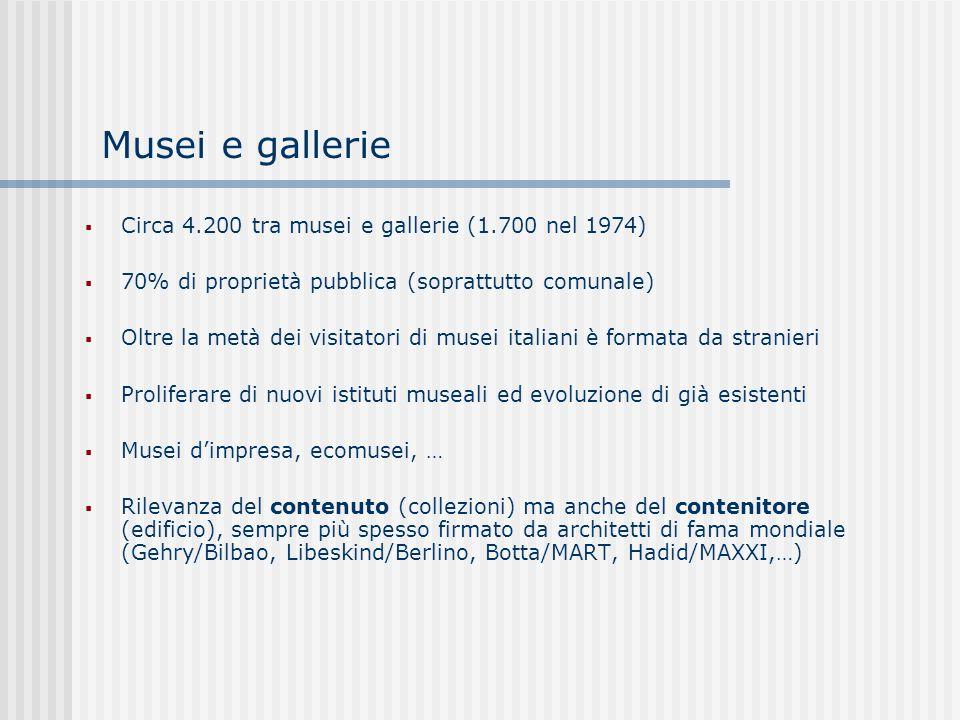 Musei e gallerie Circa 4.200 tra musei e gallerie (1.700 nel 1974)