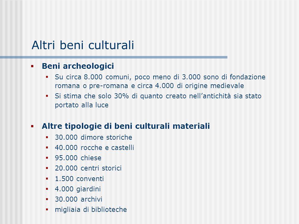 Altri beni culturali Beni archeologici