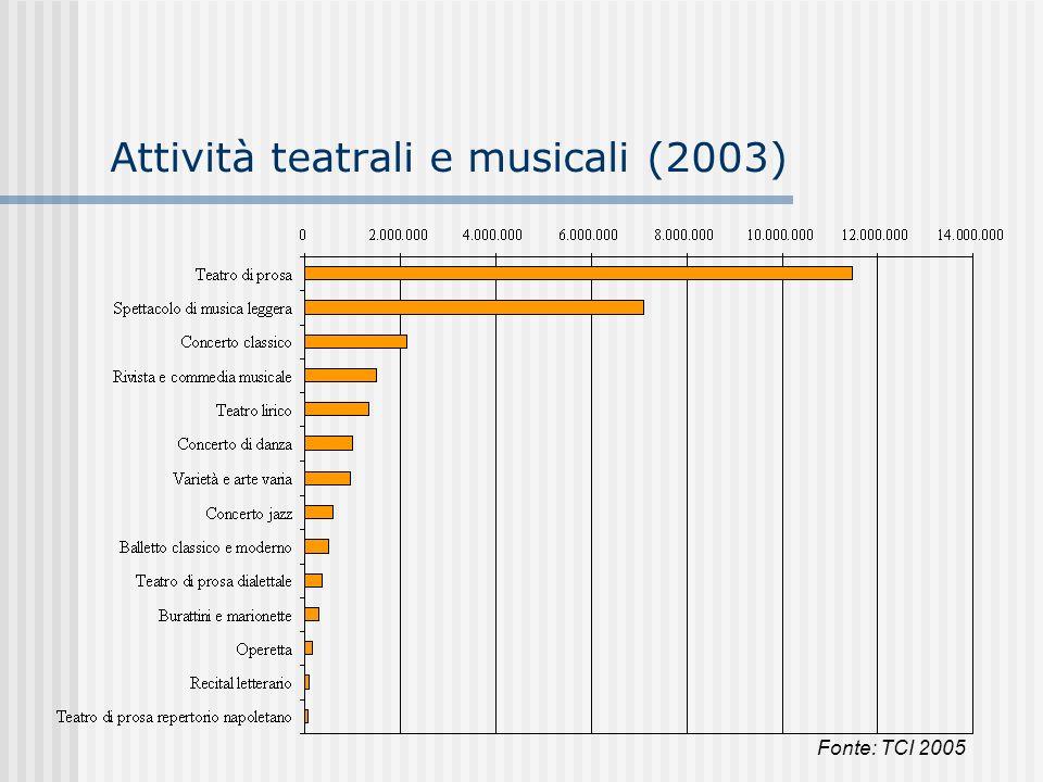 Attività teatrali e musicali (2003)