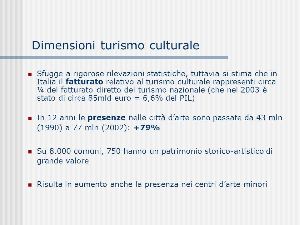 Dimensioni turismo culturale