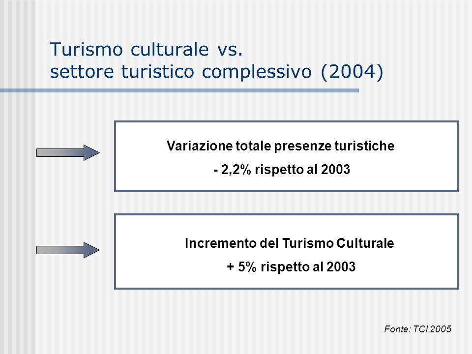 Turismo culturale vs. settore turistico complessivo (2004)