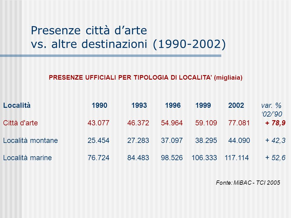 Presenze città d'arte vs. altre destinazioni (1990-2002)