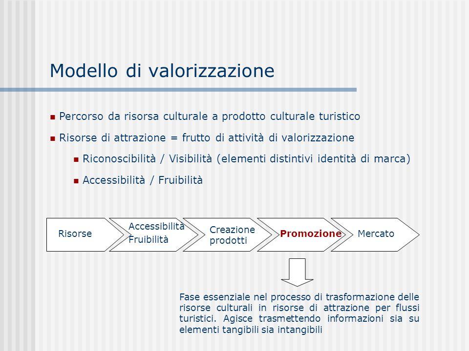 Modello di valorizzazione