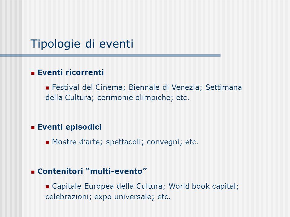 Tipologie di eventi Eventi ricorrenti