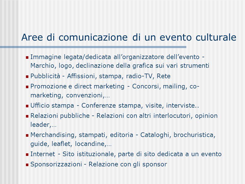 Aree di comunicazione di un evento culturale