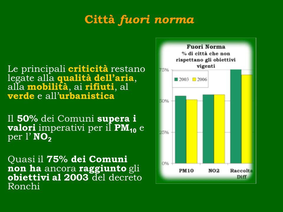 Città fuori norma Le principali criticità restano legate alla qualità dell'aria, alla mobilità, ai rifiuti, al verde e all'urbanistica.