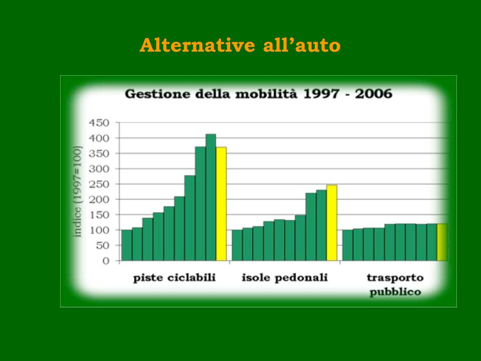 Alternative all'auto