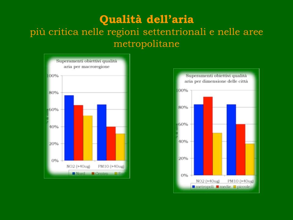 Qualità dell'aria più critica nelle regioni settentrionali e nelle aree metropolitane