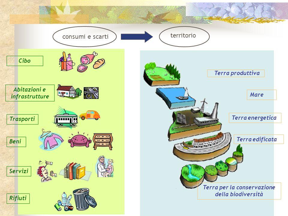 territorio consumi e scarti Cibo Terra produttiva