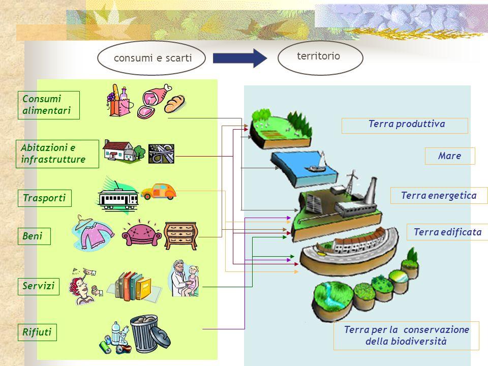 Terra per la conservazione della biodiversità