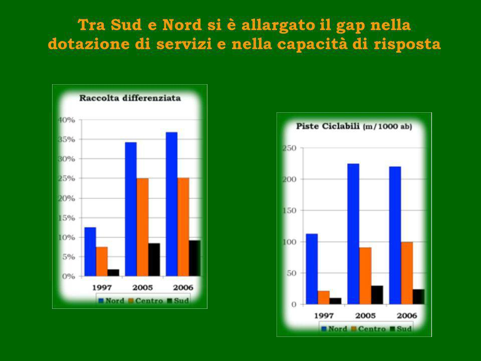 Tra Sud e Nord si è allargato il gap nella dotazione di servizi e nella capacità di risposta