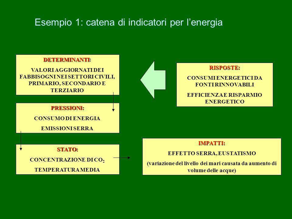 Esempio 1: catena di indicatori per l'energia