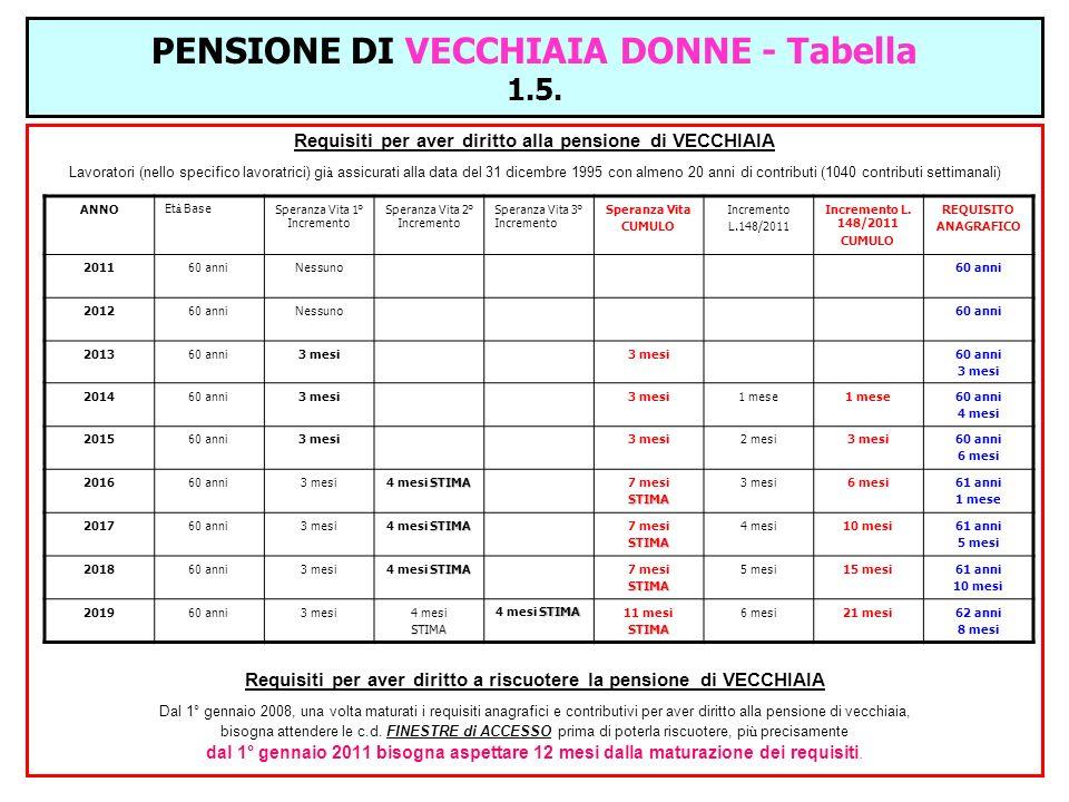 PENSIONE DI VECCHIAIA DONNE - Tabella 1.5.