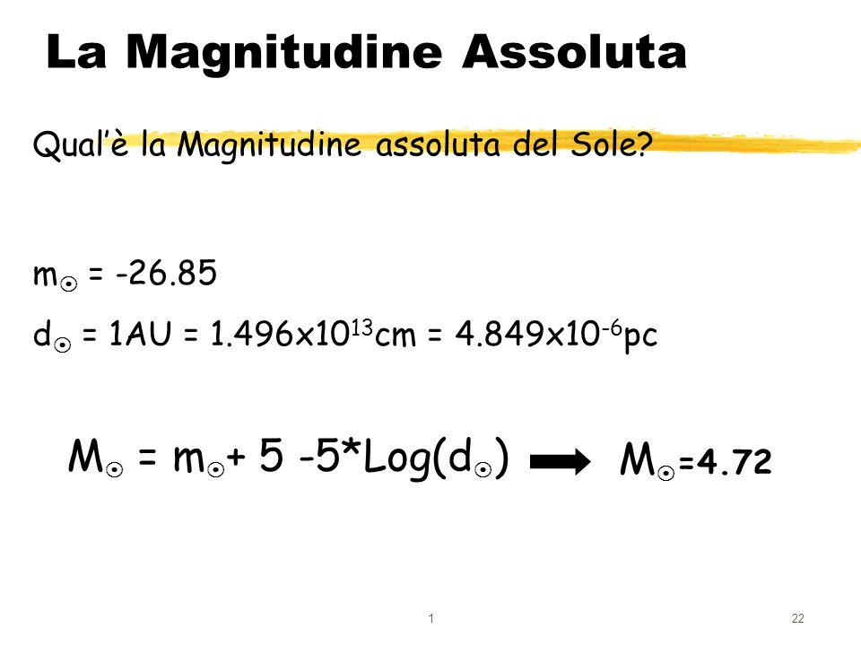 La Magnitudine Assoluta