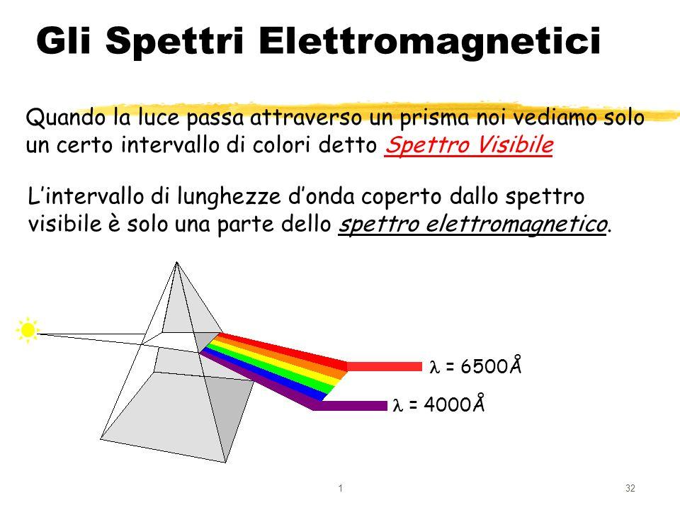 Gli Spettri Elettromagnetici