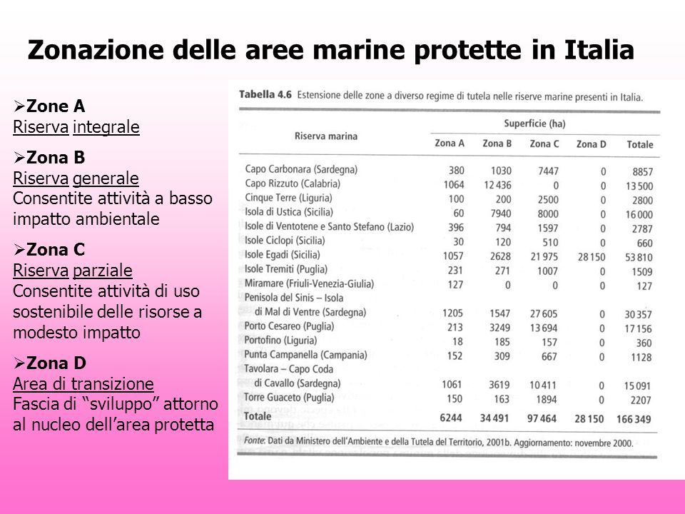 Zonazione delle aree marine protette in Italia