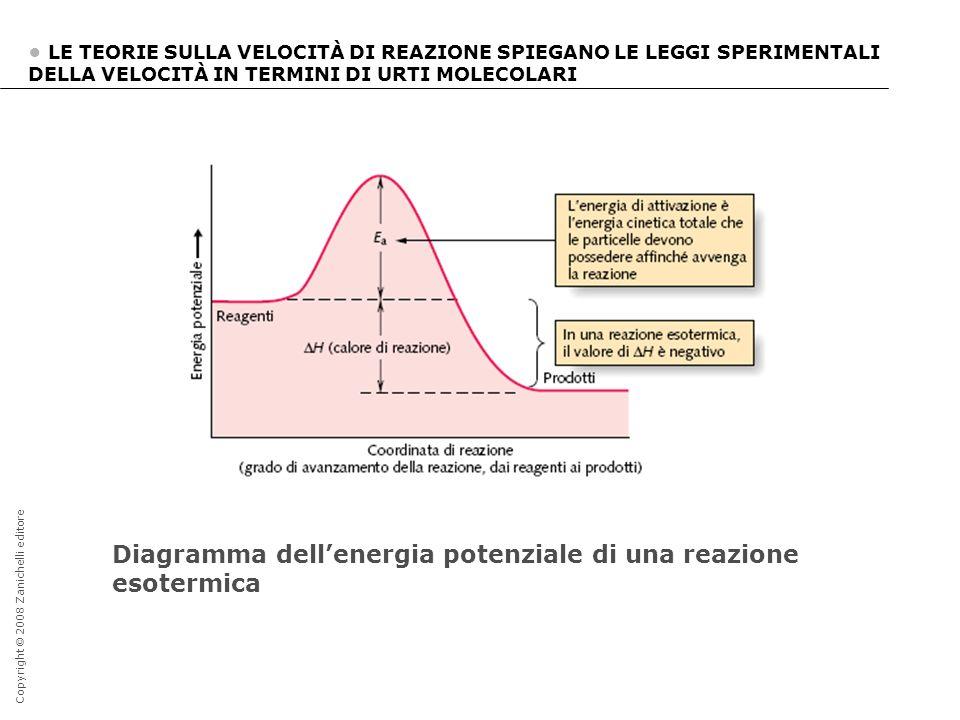 Diagramma dell'energia potenziale di una reazione esotermica