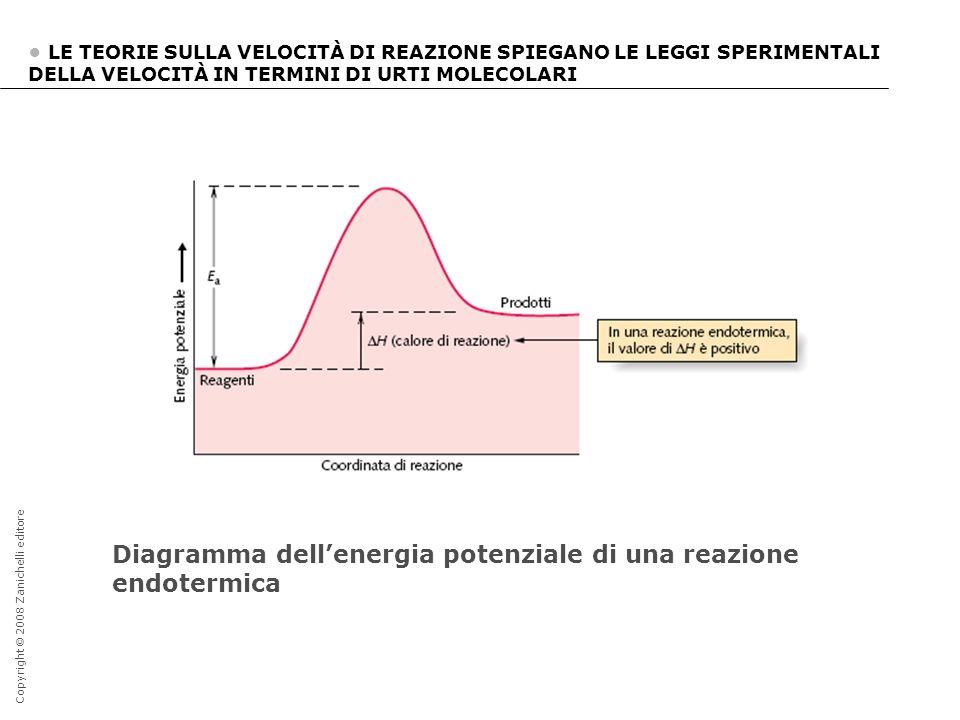 Diagramma dell'energia potenziale di una reazione endotermica