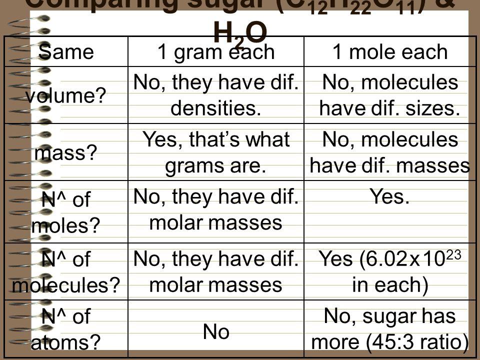 Comparing sugar (C12H22O11) & H2O