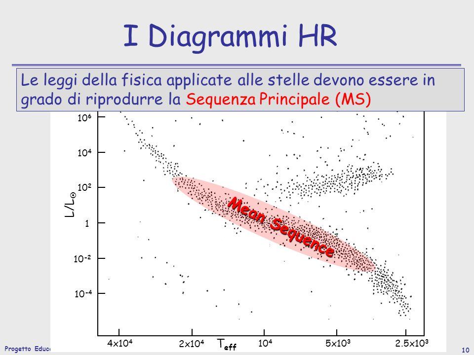 I Diagrammi HR Le leggi della fisica applicate alle stelle devono essere in grado di riprodurre la Sequenza Principale (MS)