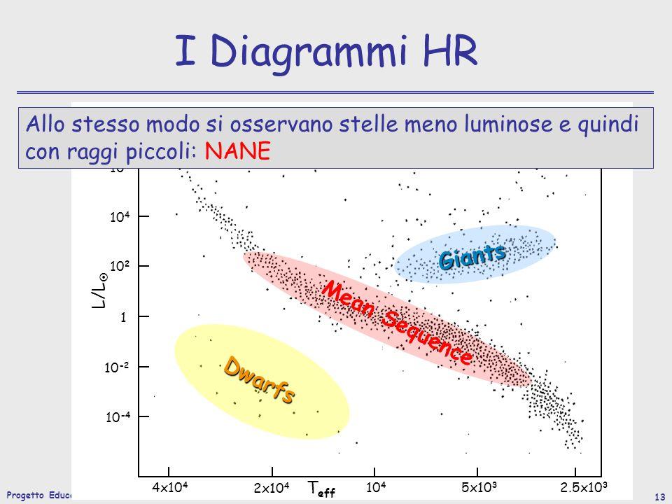 I Diagrammi HR Allo stesso modo si osservano stelle meno luminose e quindi con raggi piccoli: NANE.