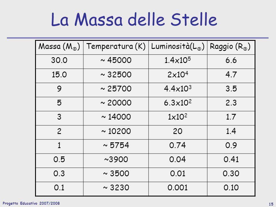 La Massa delle Stelle Massa (M) Temperatura (K) Luminosità(L)