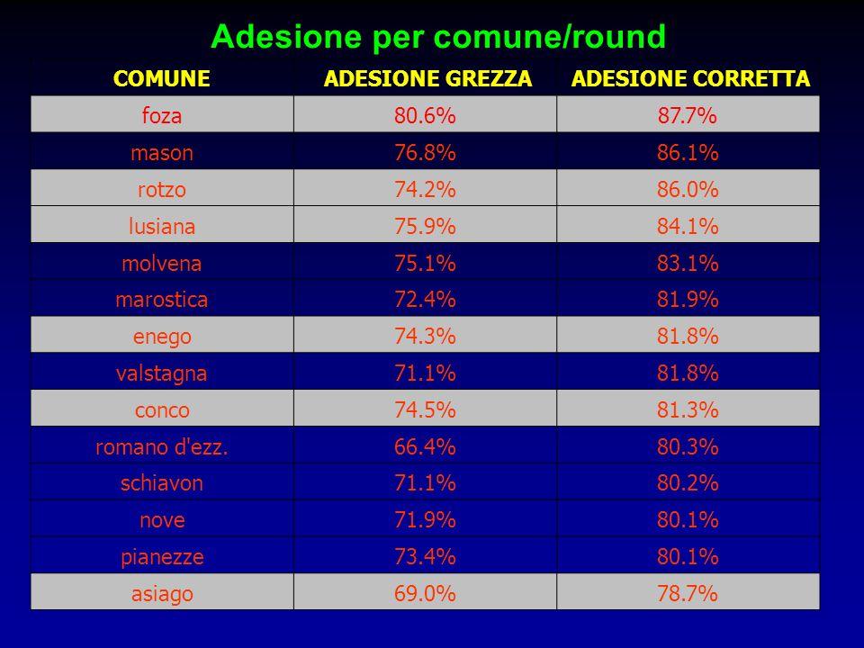 Adesione per comune/round