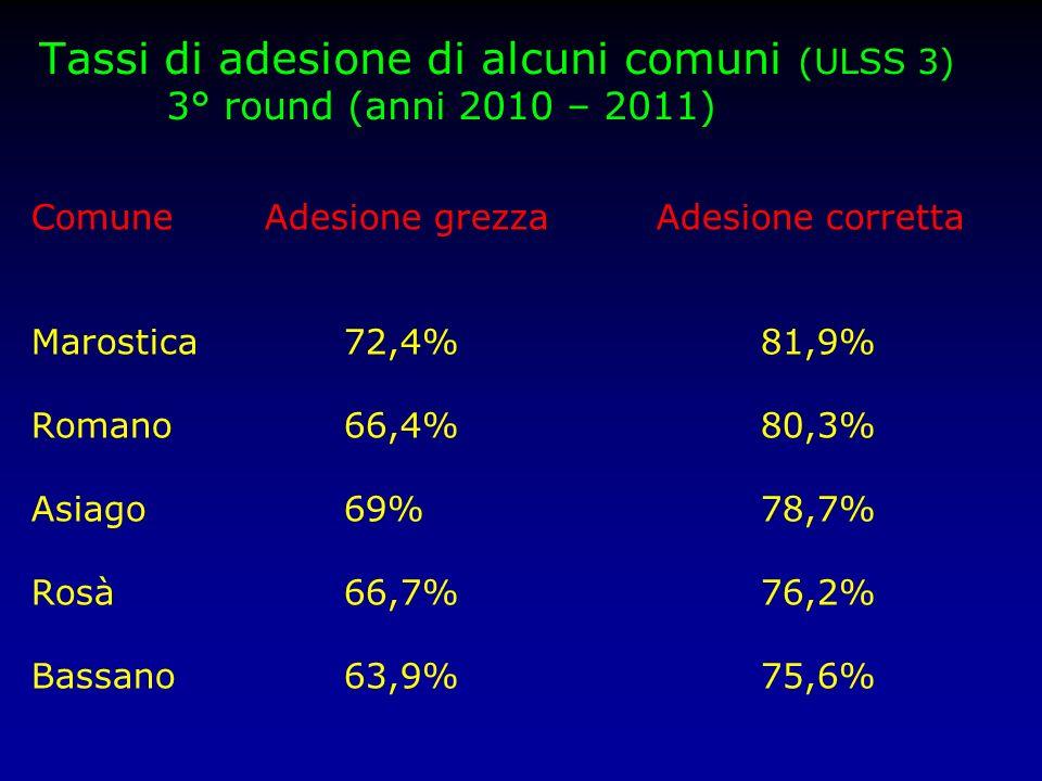 Tassi di adesione di alcuni comuni (ULSS 3) 3° round (anni 2010 – 2011)
