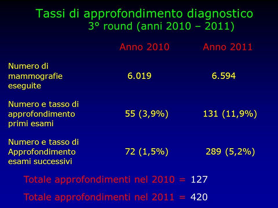 Tassi di approfondimento diagnostico 3° round (anni 2010 – 2011)
