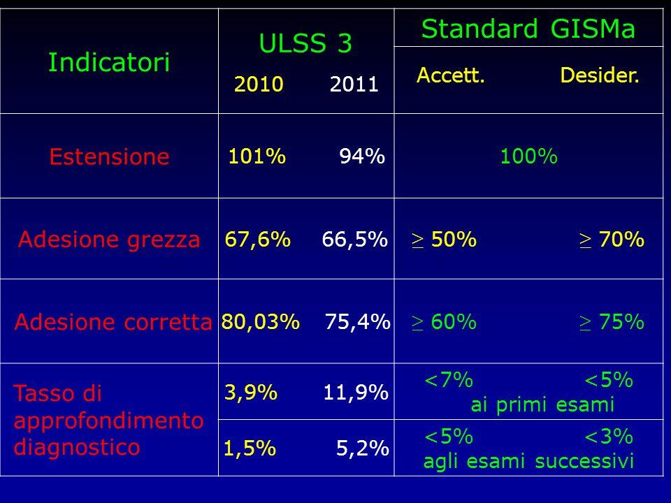 Indicatori ULSS 3 Standard GISMa Estensione Adesione grezza
