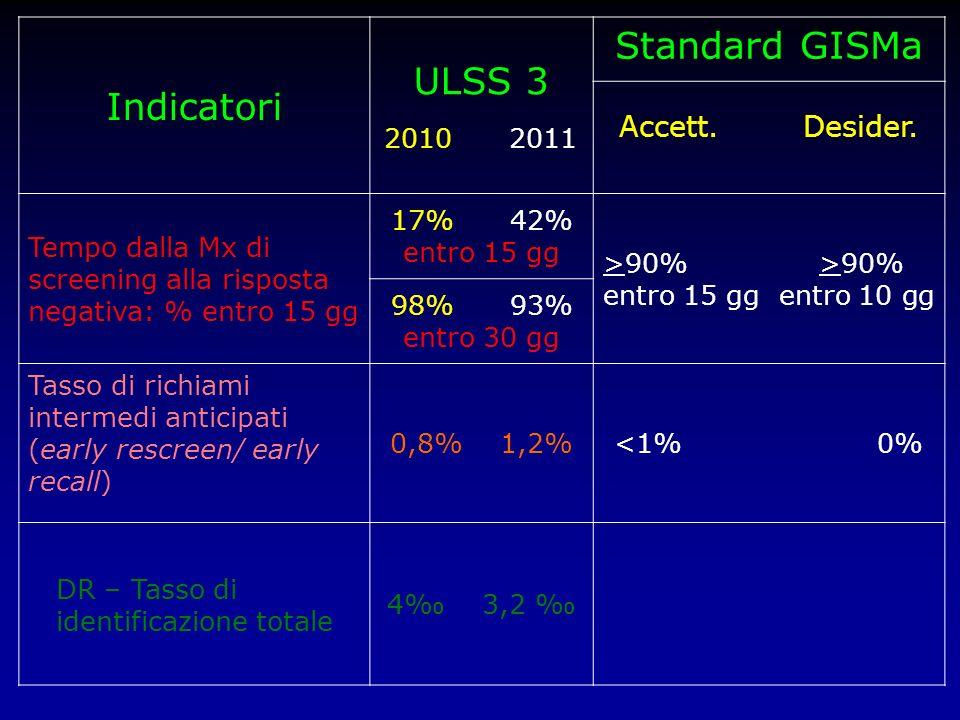 ULSS 3 Indicatori Standard GISMa Accett. Desider. 2010 2011