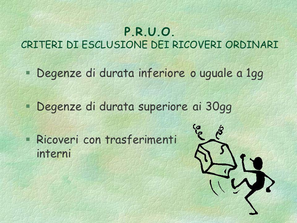 P.R.U.O. CRITERI DI ESCLUSIONE DEI RICOVERI ORDINARI