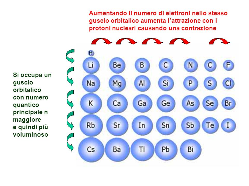Aumentando il numero di elettroni nello stesso guscio orbitalico aumenta l'attrazione con i protoni nucleari causando una contrazione