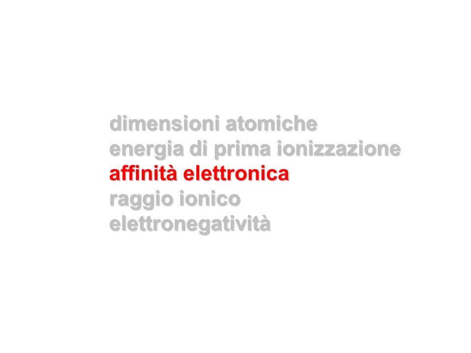 dimensioni atomiche energia di prima ionizzazione.
