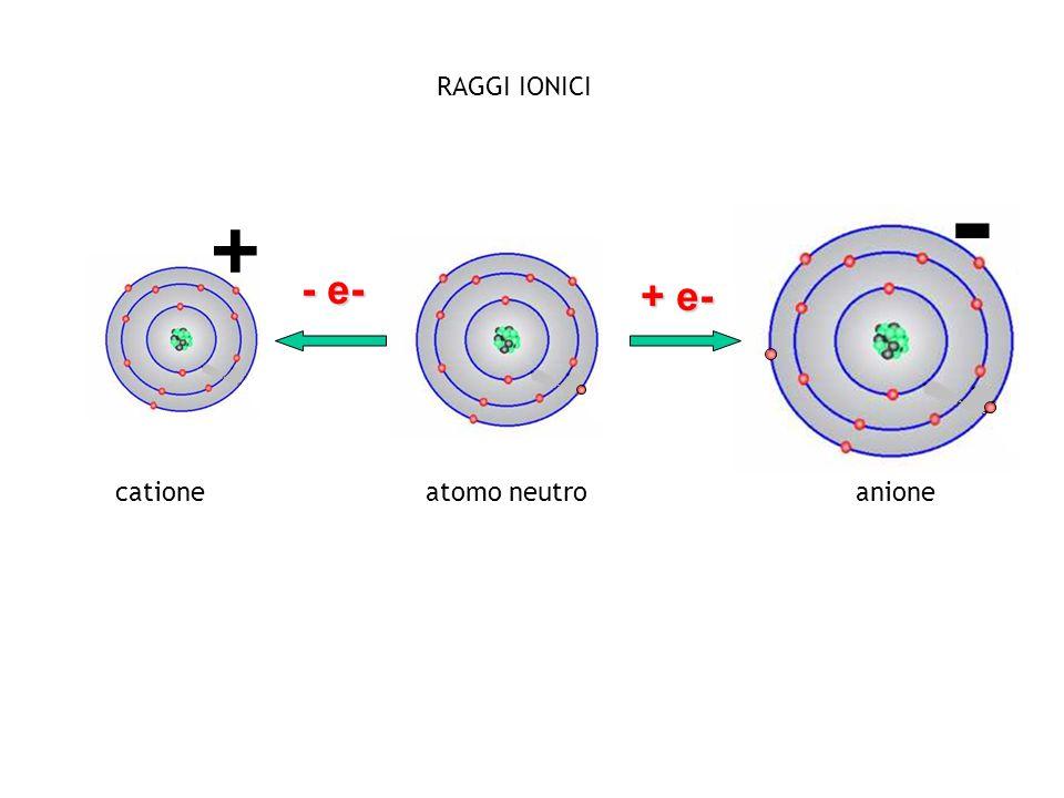RAGGI IONICI - + - e- + e- catione atomo neutro anione