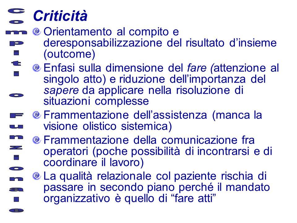 Criticità Compiti o Funzionale